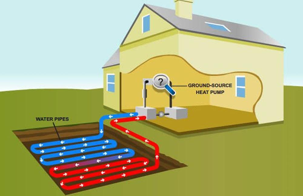 Central Heating Alternatives